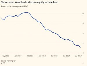 Woodford Equity Income fund