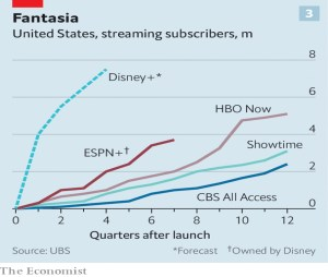 Streaming subscribers