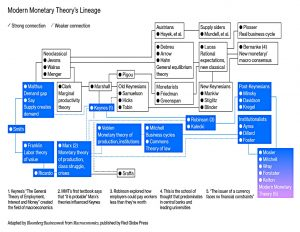 MMT Lineage