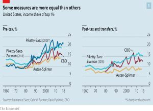 US income share of one per cent