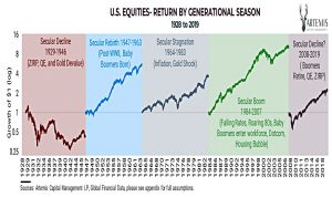 Stocks by season