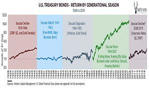 Treasury bonds by season