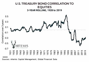 Stock bond correlation