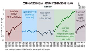 Corporate bonds by season