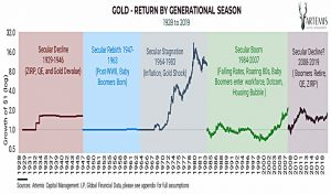 Gold by season