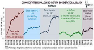 Commodity trend by season