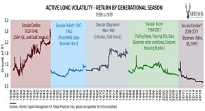 Long Vol by season